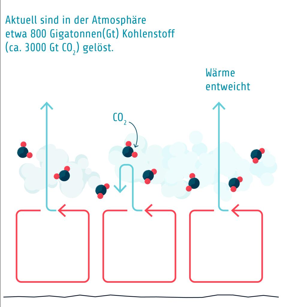 G4 A Verdopplung CO2 1