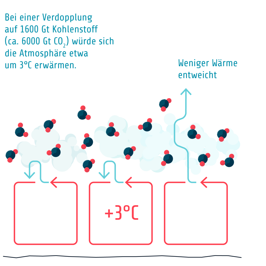 G4 A Verdopplung CO2 2