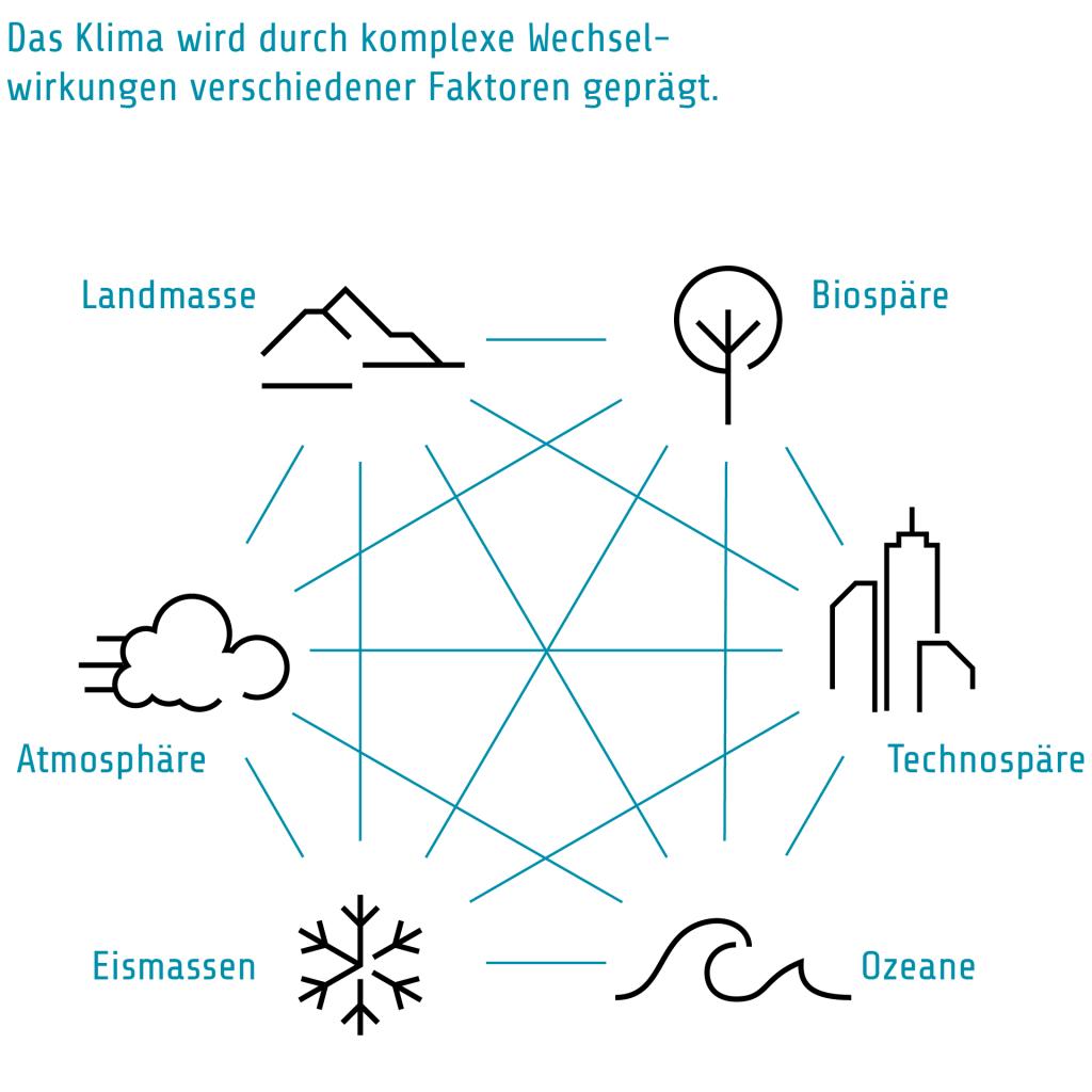 T1 Klimasystem 1