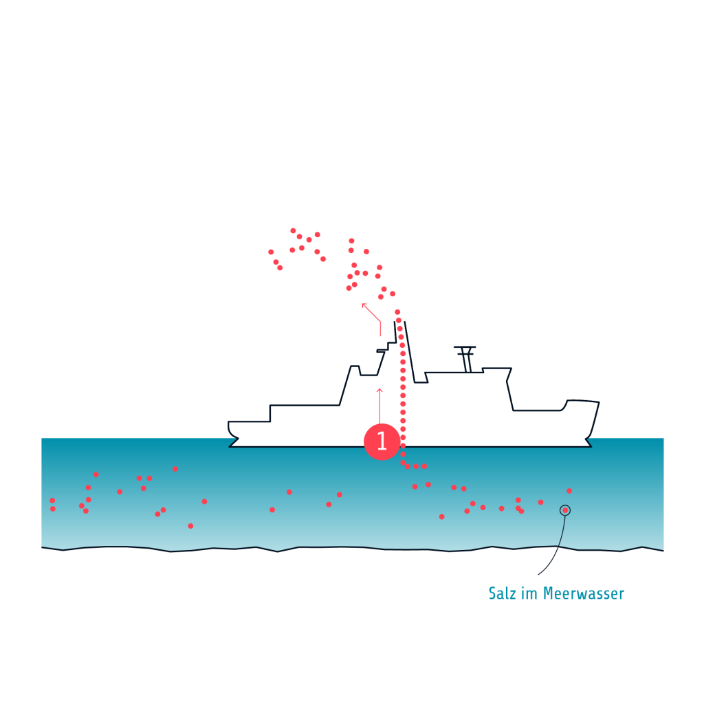 TD2 Funktionsweise Maritime Wolken 2