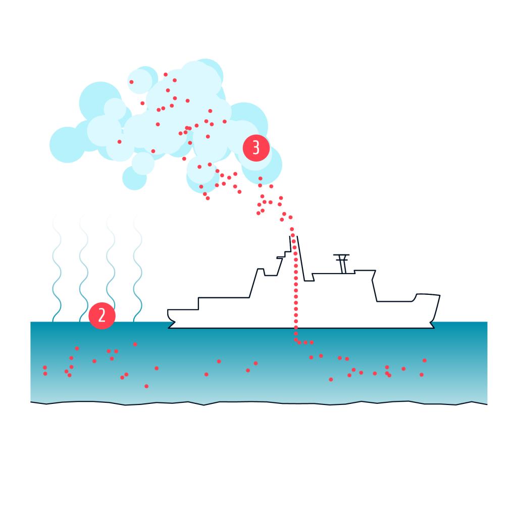 TD2 Funktionsweise Maritime Wolken 3