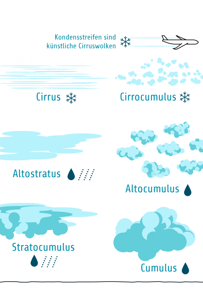 TJ2 Funktionsweise Cirrus-Ausdünnung Wolkenarten 3