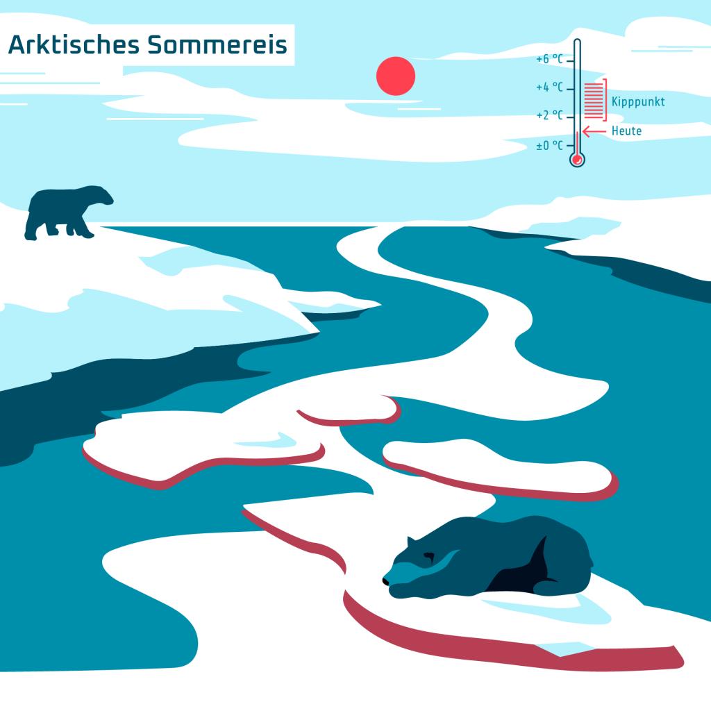 Arktisches Sommereis