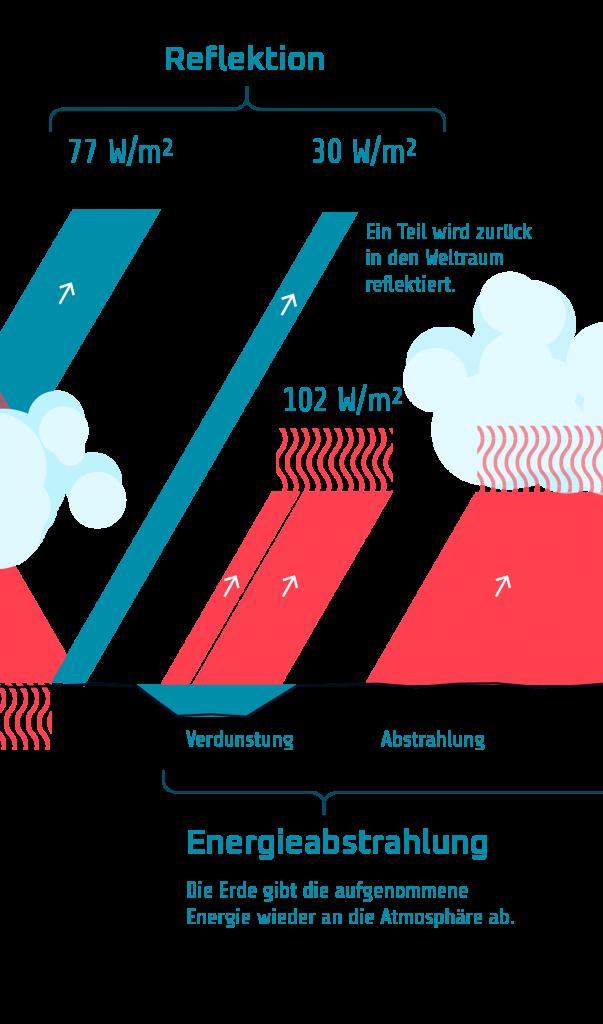 T4 Sonneneinstrahlung Bilanz 2