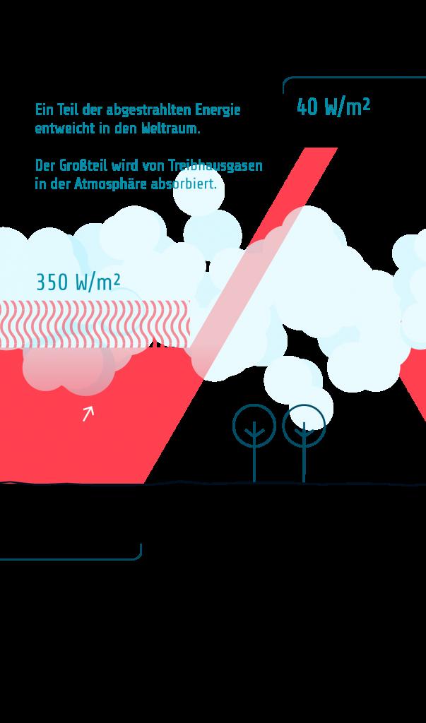 T4 Sonneneinstrahlung Bilanz 3