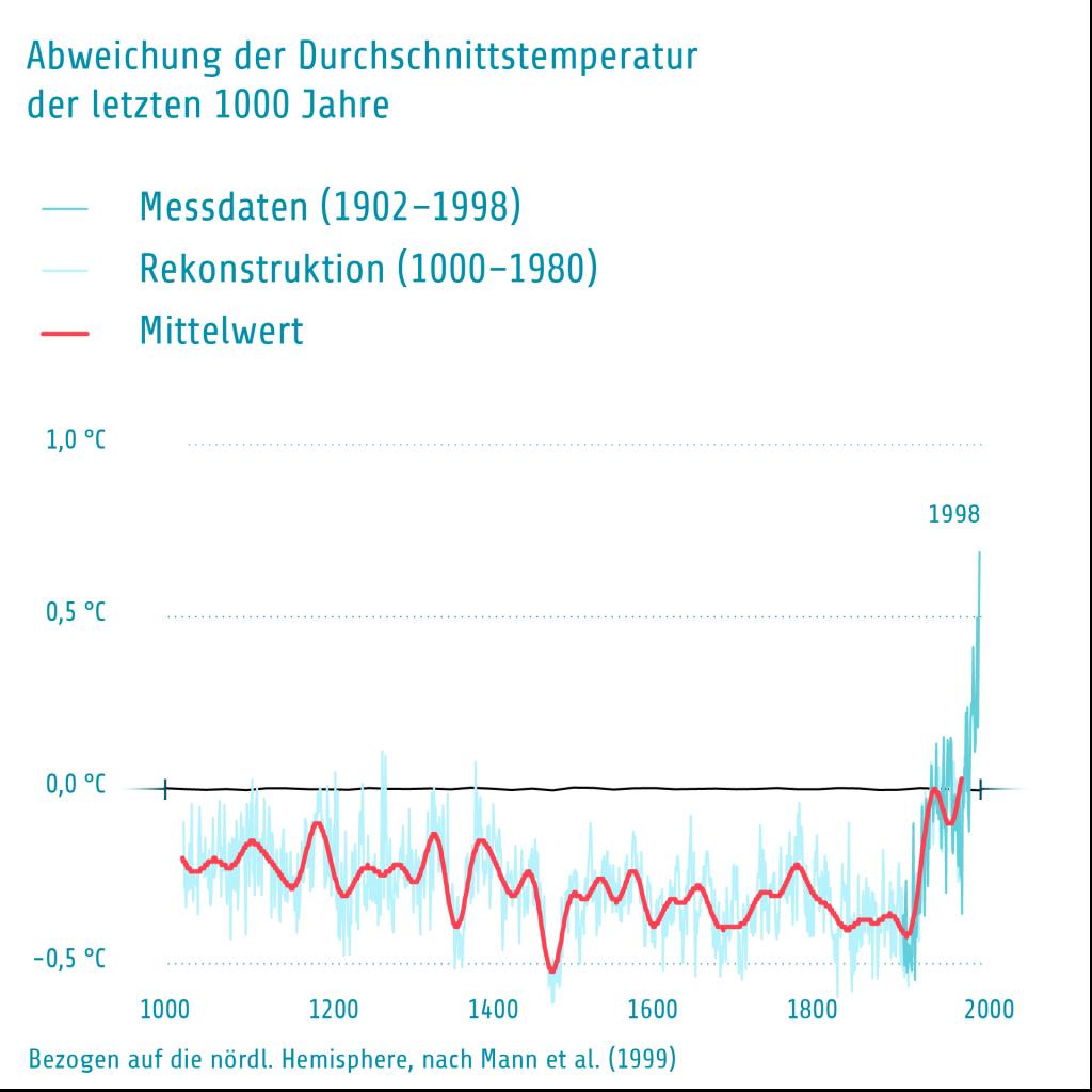 Temperaturveränderung 1000 Jahre